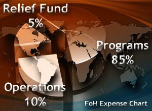 FoH-ExpensesChart